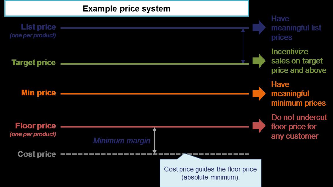 price execution