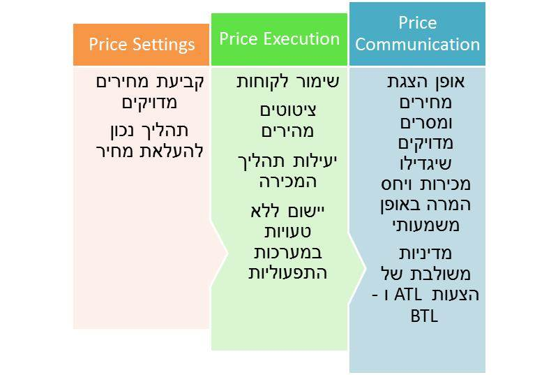 pricing power2